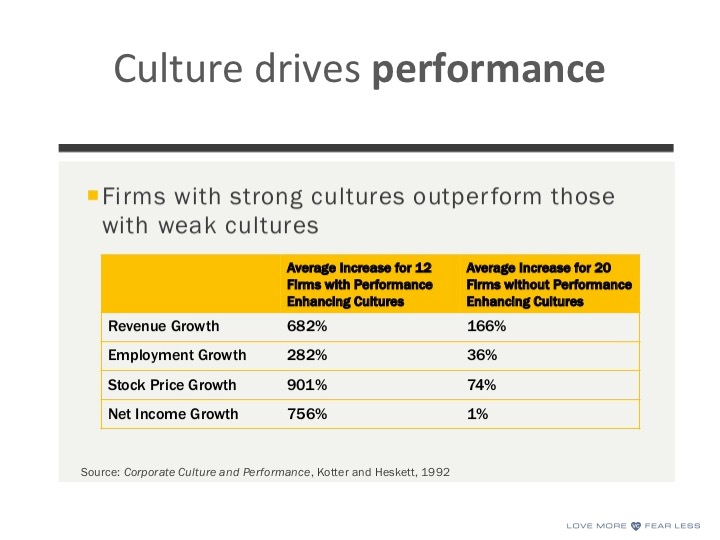 Corporate Culture and Performance Data